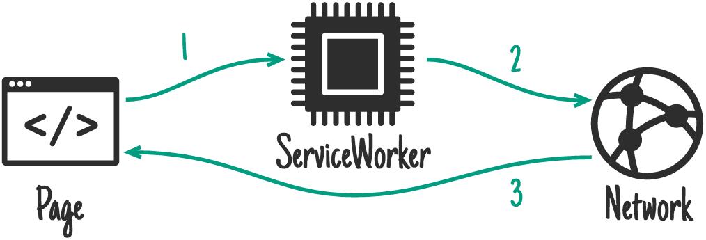 WorkBox: ваш toolkit в мире сервис-воркеров - 3