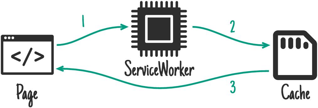 WorkBox: ваш toolkit в мире сервис-воркеров - 4