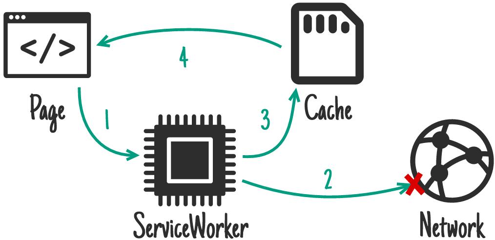 WorkBox: ваш toolkit в мире сервис-воркеров - 5