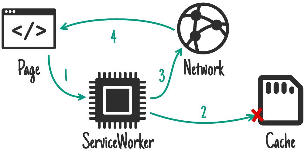 WorkBox: ваш toolkit в мире сервис-воркеров - 6