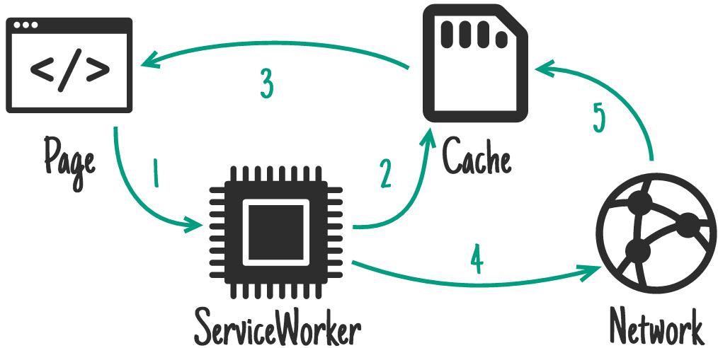 WorkBox: ваш toolkit в мире сервис-воркеров - 7