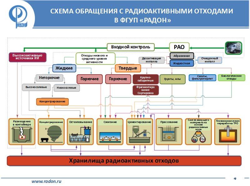 Где хранят и перерабатывают радиоактивные отходы Москвы - 3