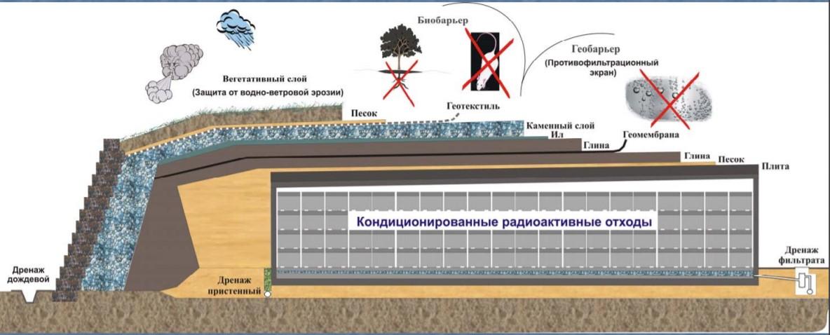 Где хранят и перерабатывают радиоактивные отходы Москвы - 8