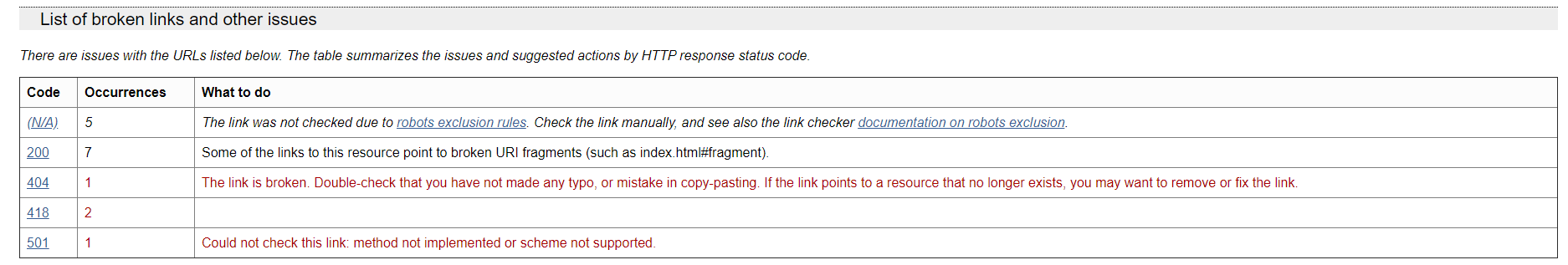 Не лайтхаусом единым: как проверить свой сайт со всех сторон - 7