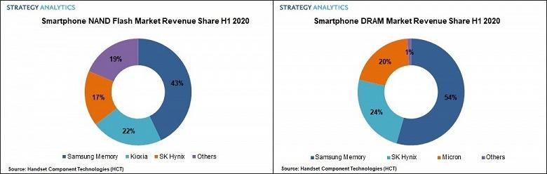 Samsung удалось упрочить лидерство на рынке DRAM и NAND для смартфонов в минувшем полугодии