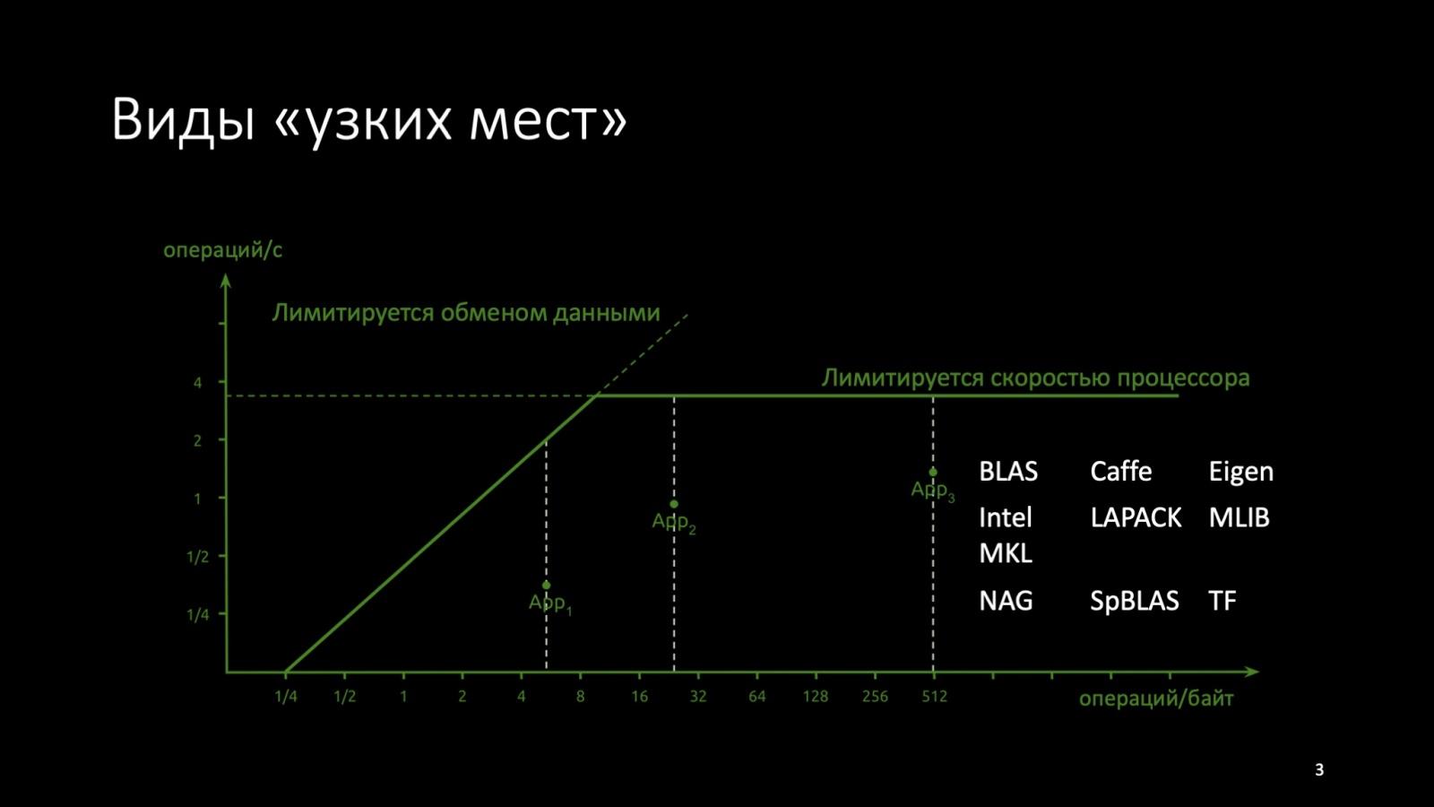 Оптимизация C++: совмещаем скорость и высокий уровень. Доклад Яндекса - 3