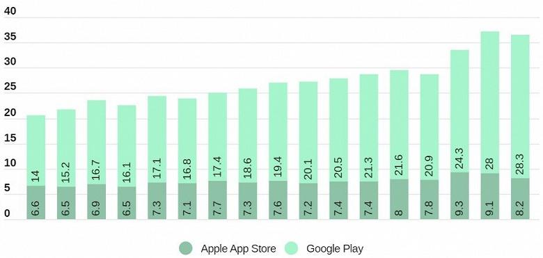 В третьем квартале 2020 года число загрузок из Google Play достигло 28,3 млрд