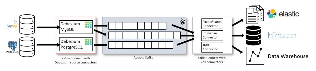 Знакомство с Debezium — CDC для Apache Kafka - 2