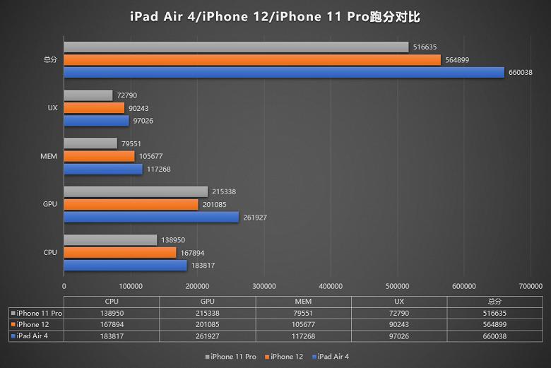 Новейшие iPhone 12, похоже, получили замедленную платформу A14 Bionic. В новом iPad Air она работает быстрее