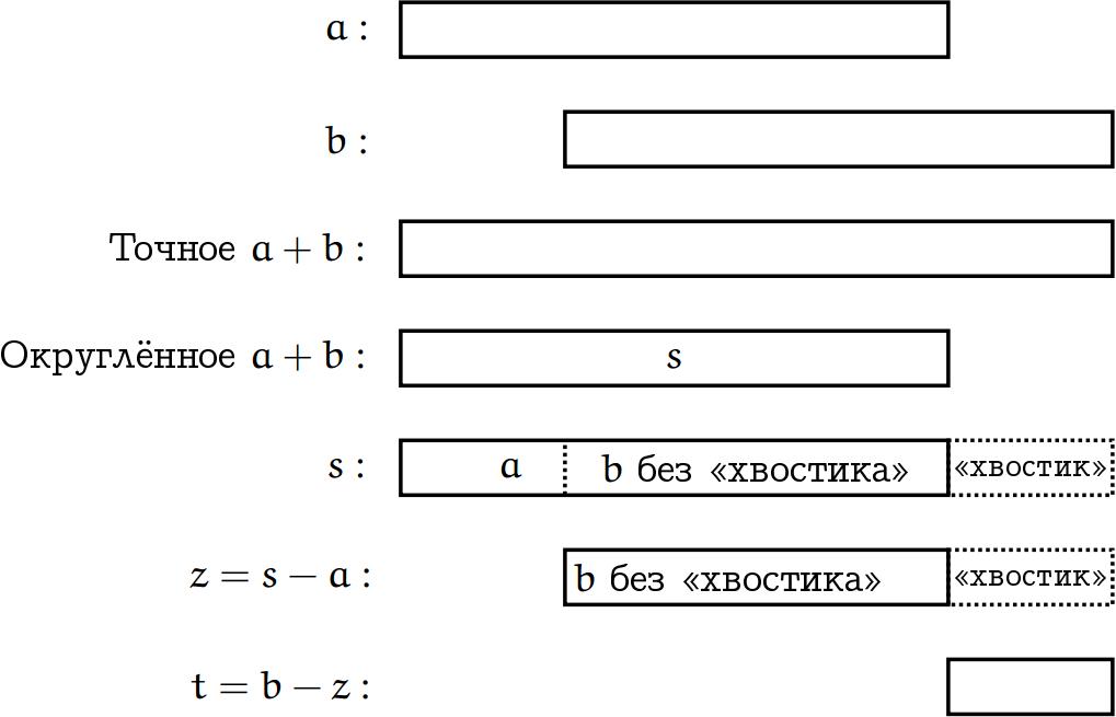 Сложение двух чисел с плавающей запятой без потери точности - 11
