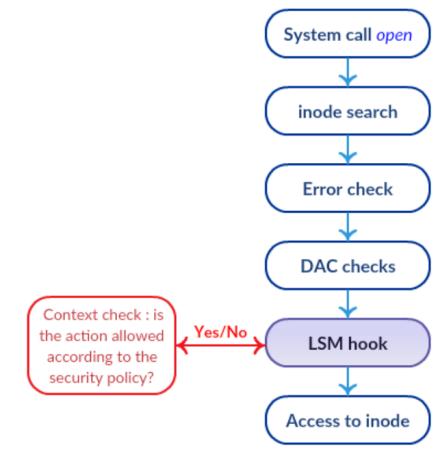 Системы защиты Linux - 2
