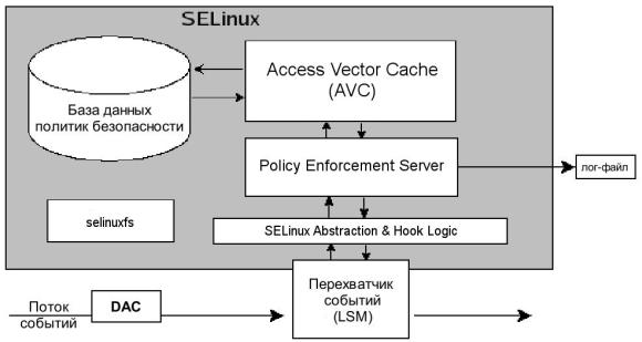 Системы защиты Linux - 3