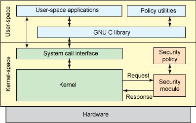 Системы защиты Linux - 1