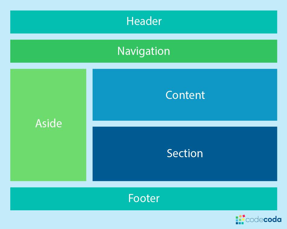 Выбор CSS макета — Grid или Flexbox? - 4