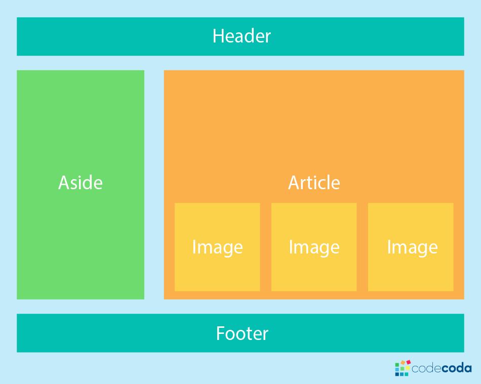 Выбор CSS макета — Grid или Flexbox? - 1