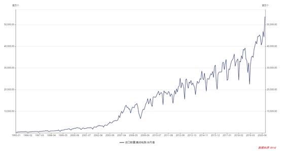 Китай побил собственный рекорд по объемам закупок иностранных чипов, не забывая и об импортозамещении - 2