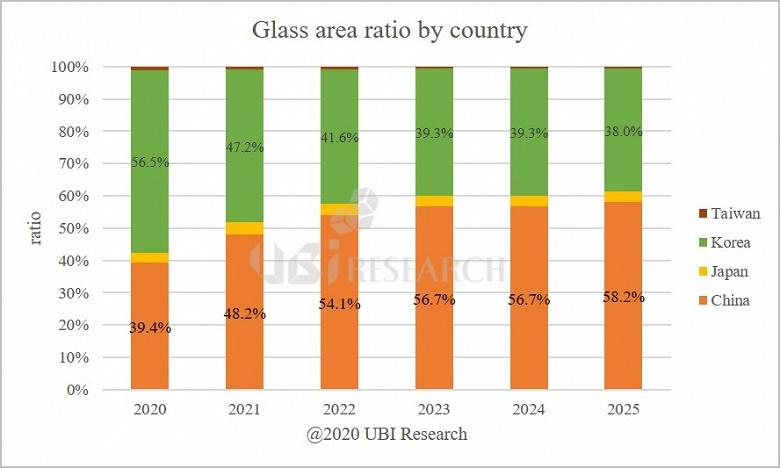 Уже в будущем году Китай превзойдет Южную Корею в производстве дисплеев OLED