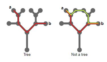 Новые вопросы о деревьях - 5