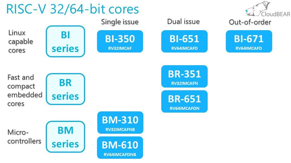 Отечественный микроконтроллер К1986ВК025 на базе процессорного ядра RISC-V для приборов учета электроэнергии - 3