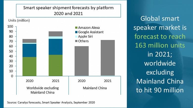 Аналитики Canalys спрогнозировали объем продаж умных колонок в 2021 году