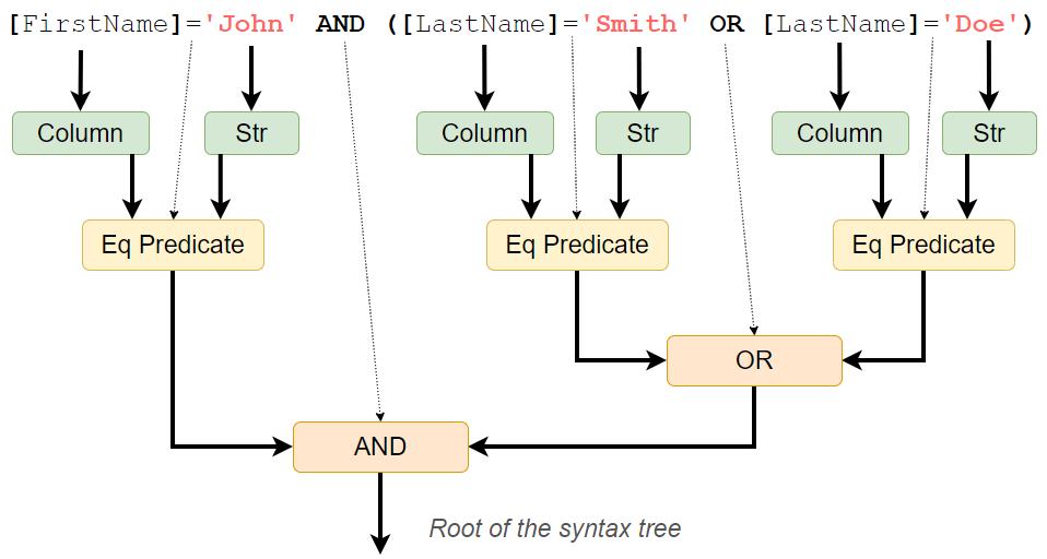 Дерево синтаксиса и альтернатива LINQ при взаимодействии с базами данных SQL - 4