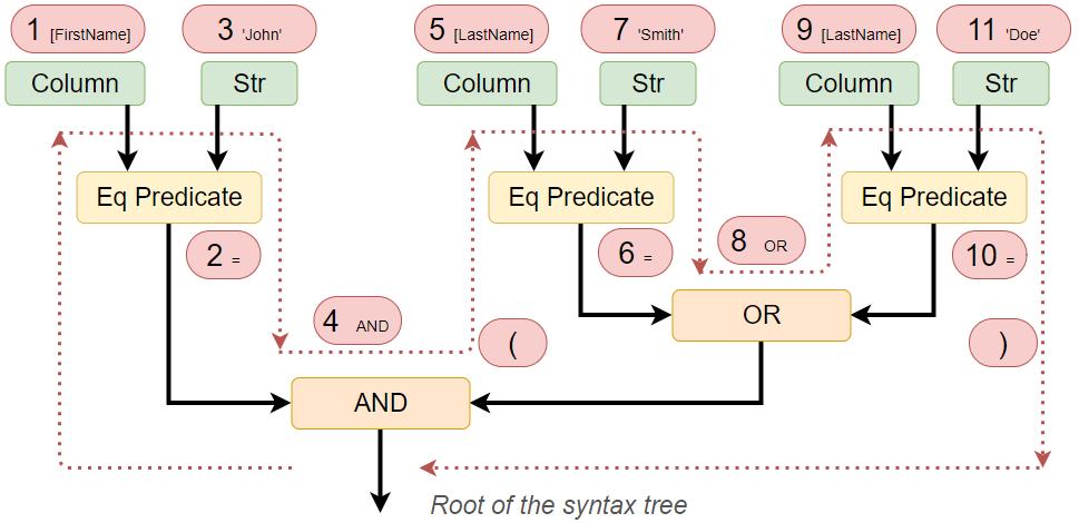 Дерево синтаксиса и альтернатива LINQ при взаимодействии с базами данных SQL - 6