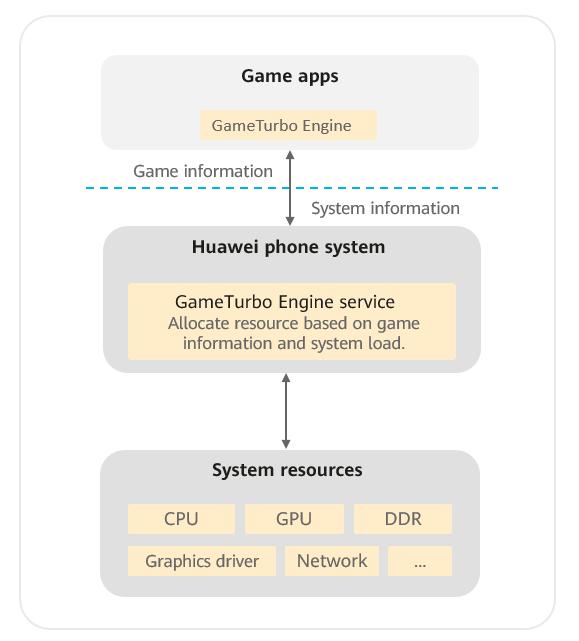 Джентльменский набор от Huawei для разработчика мобильных игр: Game Service и инструменты для быстрой интеграции HMS - 2