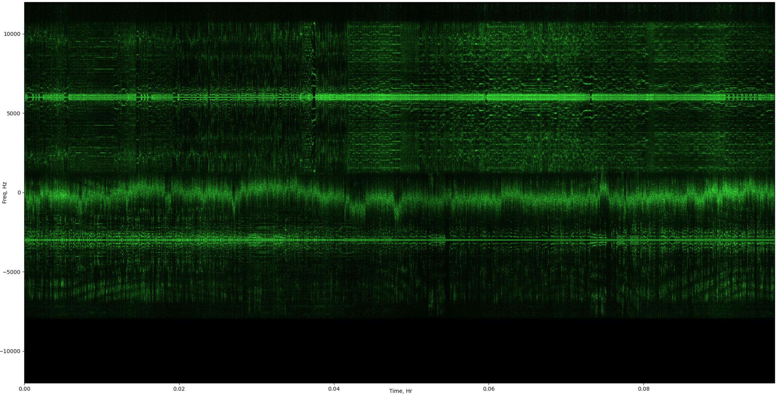 Изучаем распространение радиосигналов в ионосфере с помощью SDR - 4