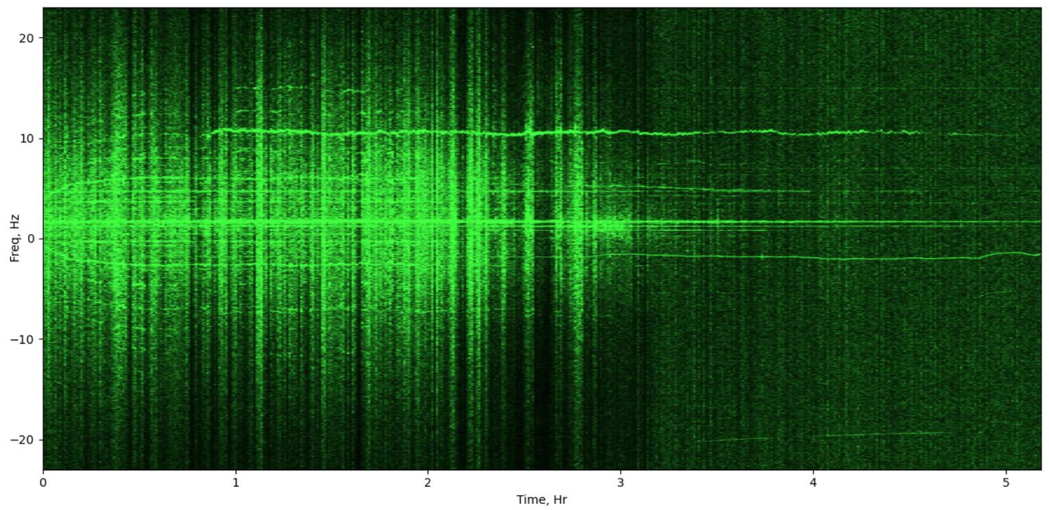 Изучаем распространение радиосигналов в ионосфере с помощью SDR - 1