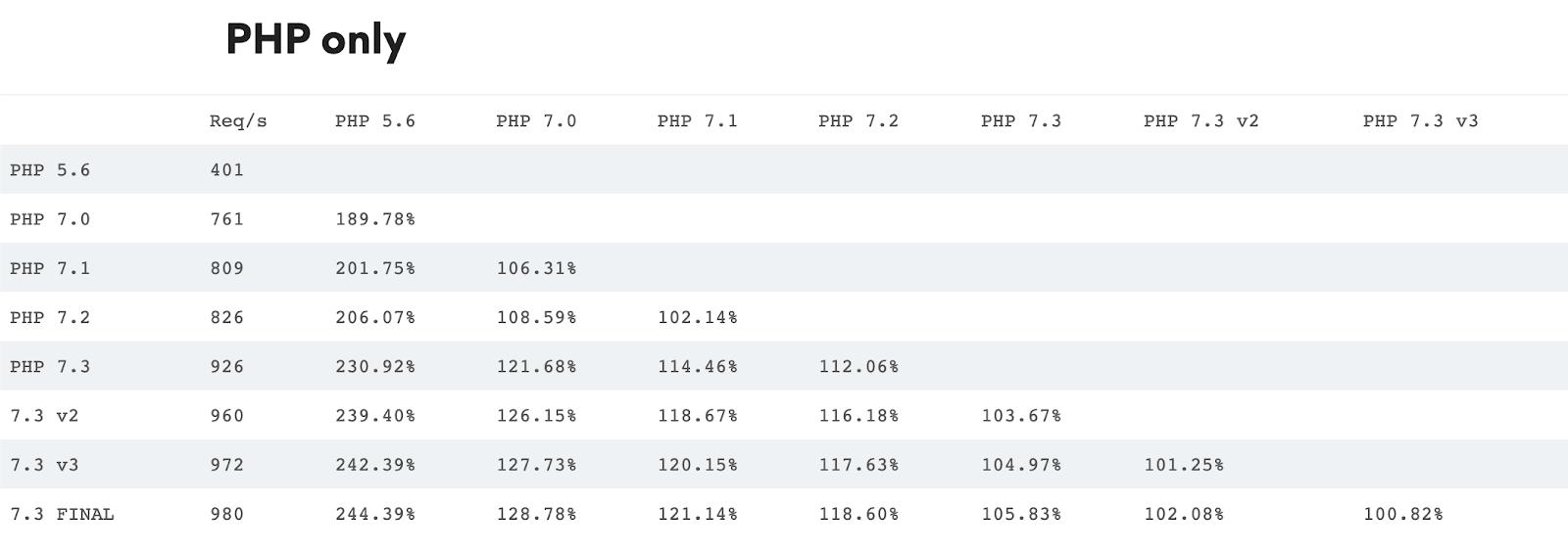 Эволюция PHP — от 5.6 до 8.0 (Часть 2) - 2