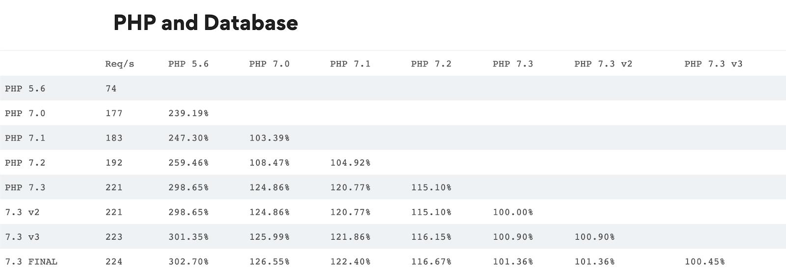 Эволюция PHP — от 5.6 до 8.0 (Часть 2) - 3