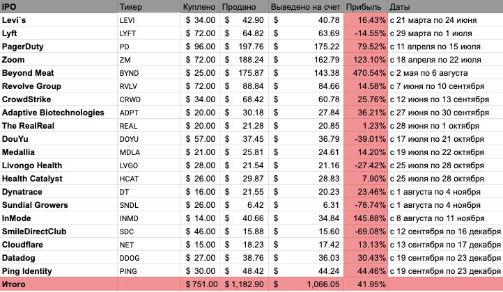 Календарь IPO 2019-2020: от Lyft и Levi's до акций Coursera и SpaceХ - 4