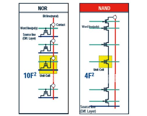 Как на microSD помещается 1 ТБ? — Разбор - 12