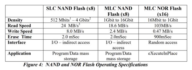 Как на microSD помещается 1 ТБ? — Разбор - 13