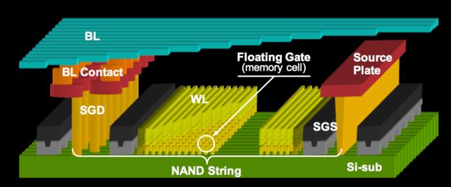 Как на microSD помещается 1 ТБ? — Разбор - 17