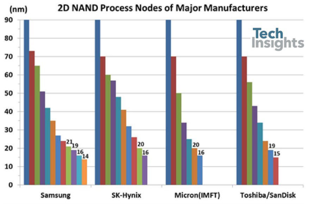 Как на microSD помещается 1 ТБ? — Разбор - 18
