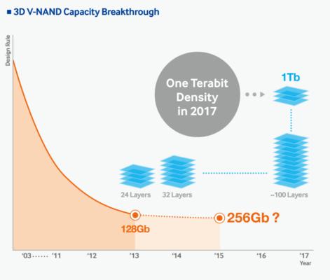 Как на microSD помещается 1 ТБ? — Разбор - 22