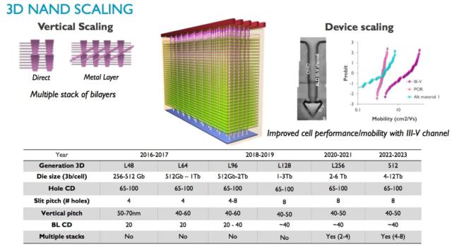 Как на microSD помещается 1 ТБ? — Разбор - 23