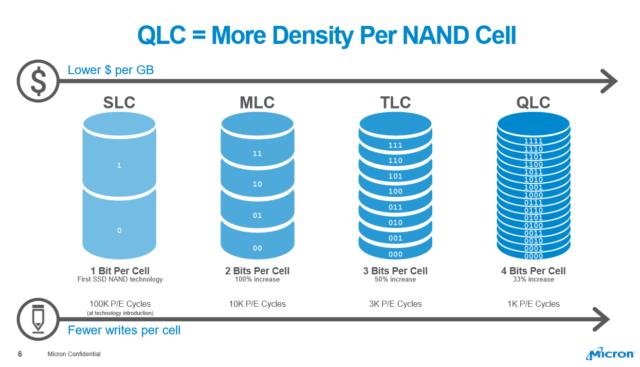 Как на microSD помещается 1 ТБ? — Разбор - 27