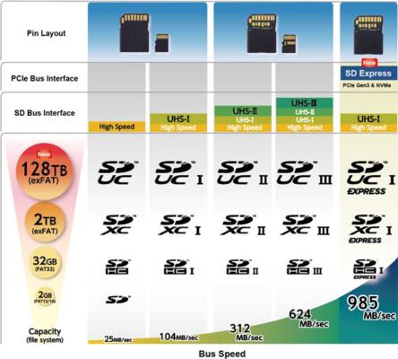 Как на microSD помещается 1 ТБ? — Разбор - 30