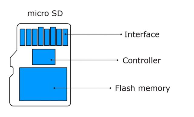 Как на microSD помещается 1 ТБ? — Разбор - 4