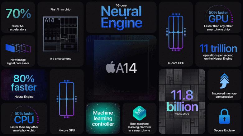 Apple A14 Bionic под микроскопом. Кое в чём она сильно уступает всем платформам Apple последних нескольких лет