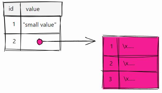 Неожиданное влияние текстов среднего размера на производительность PostgreSQL - 3