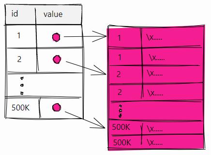 Неожиданное влияние текстов среднего размера на производительность PostgreSQL - 6