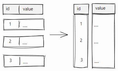 Неожиданное влияние текстов среднего размера на производительность PostgreSQL - 7