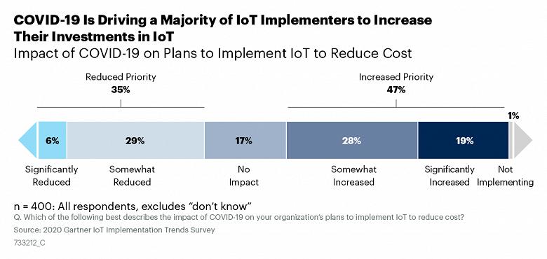 Опрос Gartner показал, что 47% компаний увеличат инвестиции в интернет вещей, несмотря на влияние COVID-19