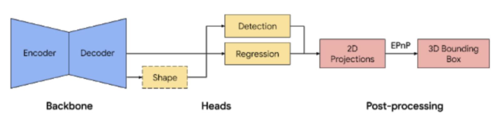 Шесть степеней свободы: 3D object detection и не только - 3