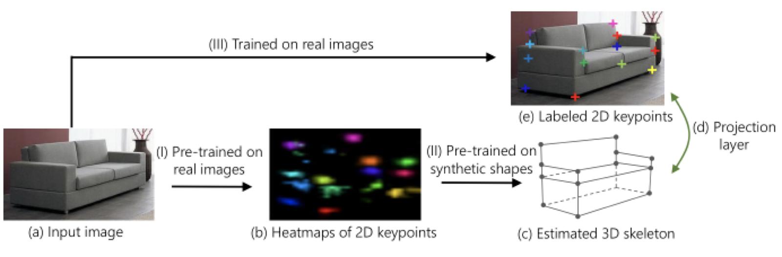 Шесть степеней свободы: 3D object detection и не только - 4