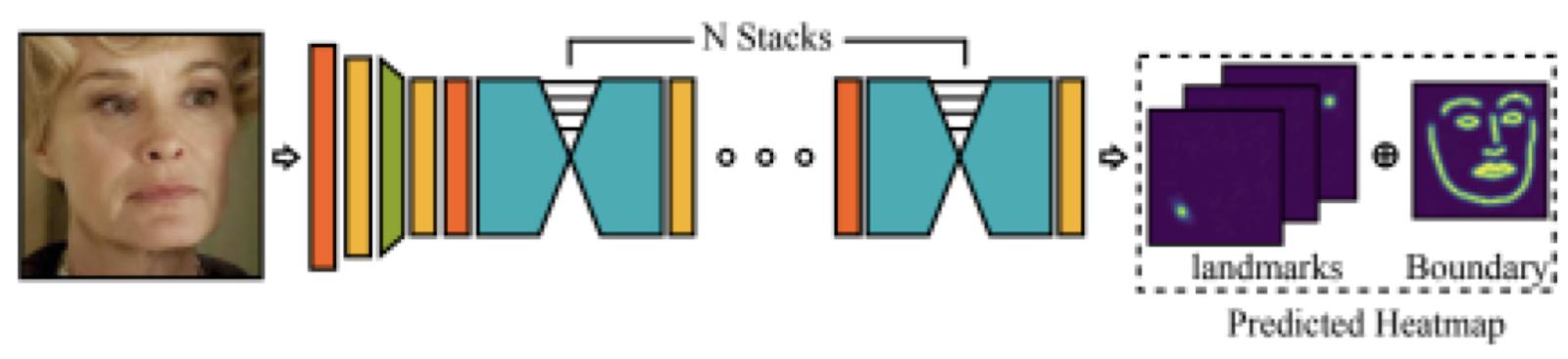изображение взято из Adaptive Wing Loss for Robust Face Alignment via Heatmap Regression