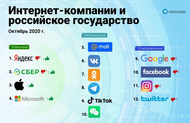 Горелкин отранжировал IT по лояльности российскому государству: Apple лояльная, Google «отмороженная» - 1